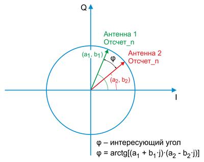 Вычисление фазы сигнала по компонентам I и Q