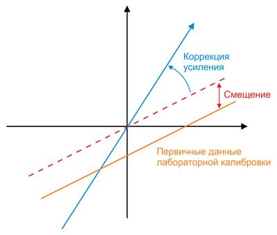 Коррекция калибровки определения сдвига фаз