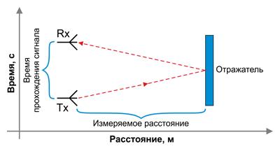 Иллюстрация принципа работы радара