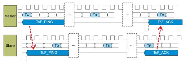 Схема обмена пакетами и этапы вычисления ToF