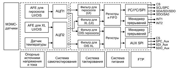 Многоосевые модули iNemo производства компании STMicroelectronics