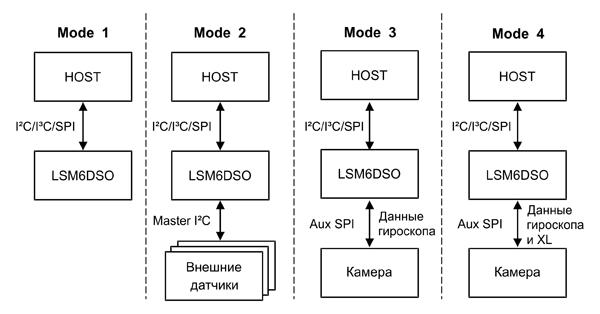 Варианты включения LSM6DSO