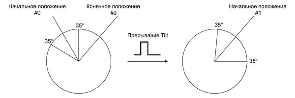 Генерация прерывания при обнаружении поворота