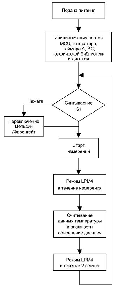 Блок-схема алгоритма работы HDC2010METER-EVM