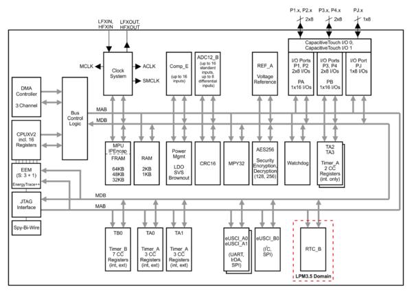 Блок-схема MSP430FR5969