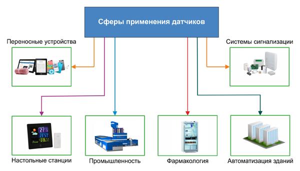 Сферы применения датчиков влажности и температуры