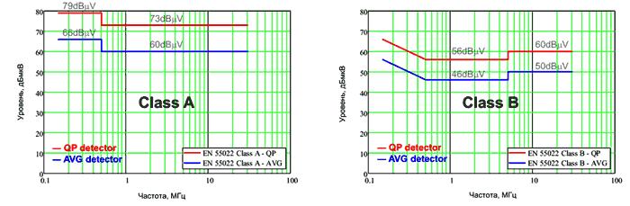 Ограничения EN 55022/32 для устройств класса A и класса B по уровню пиковых и средних кондуктивных помех в диапазоне частот от 150 кГц до 30 МГц