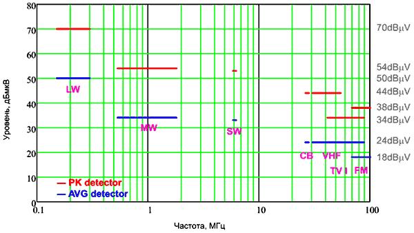 Предельно допустимые значения кондуктивных помех для устройств класса 5 (CISPR 25)