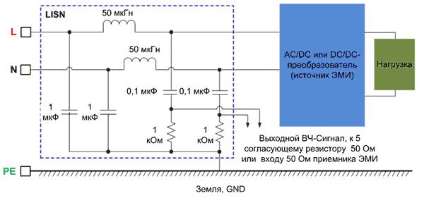 Измерение кондуктивных помех с помощью эквивалента сети (LISN) V-типа