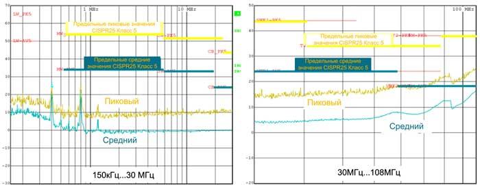 Типовой спектр электромагнитных помех, полученный при выполнении измерений согласно CISPR 25