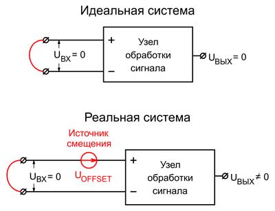 Влияние напряжения смещения на уровень выходного сигнала