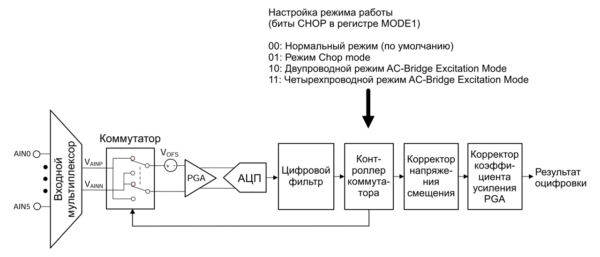 Структурная схема измерительного тракта ADS1235 в режиме Chop Mode
