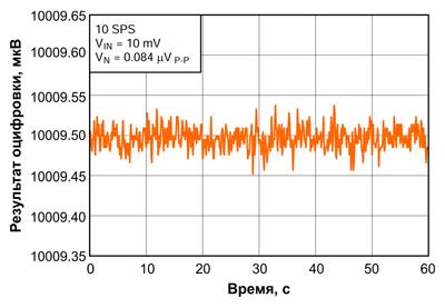 Форма шума выходного сигнала АЦП