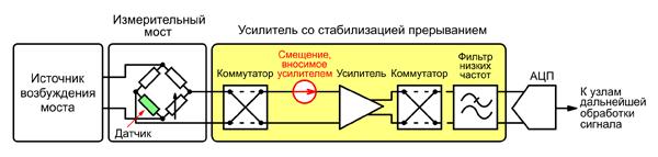 Использование стабилизации прерыванием для компенсации напряжения смещения, вносимого усилителем