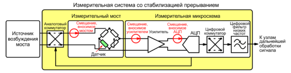 Измерительная система с компенсацией напряжений смещения, вносимых всеми узлами