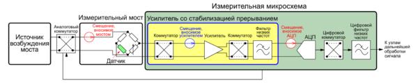 Измерительная система с двумя контурами стабилизации прерыванием