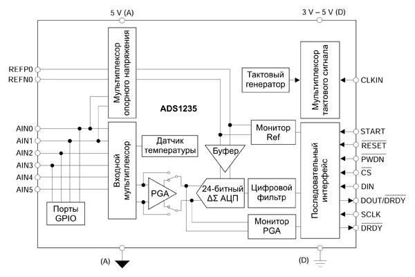 Структурная схема ADS1235