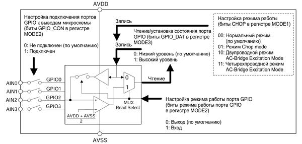 Структурная схема портов ввода-вывода GPIO