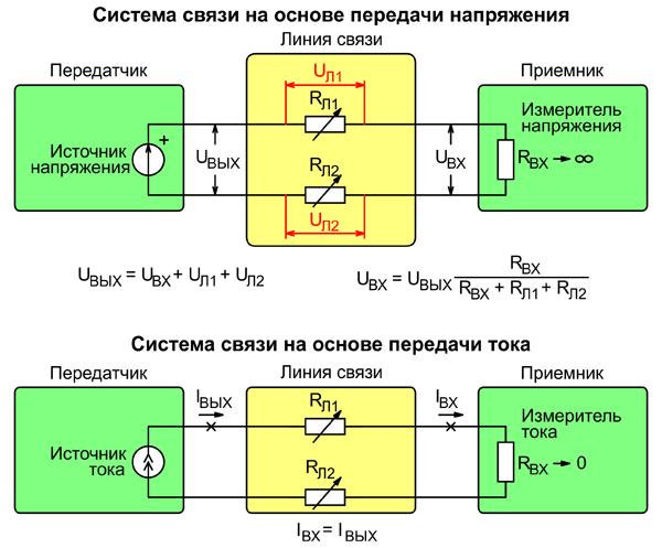 Системы связи на основе передачи напряжения и тока