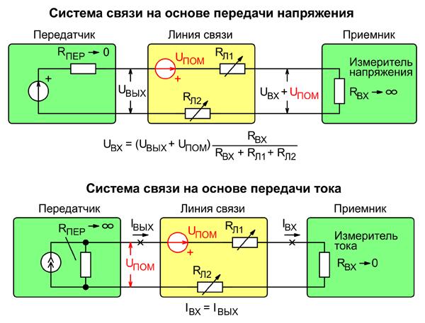 Влияние помехи на различные системы связи