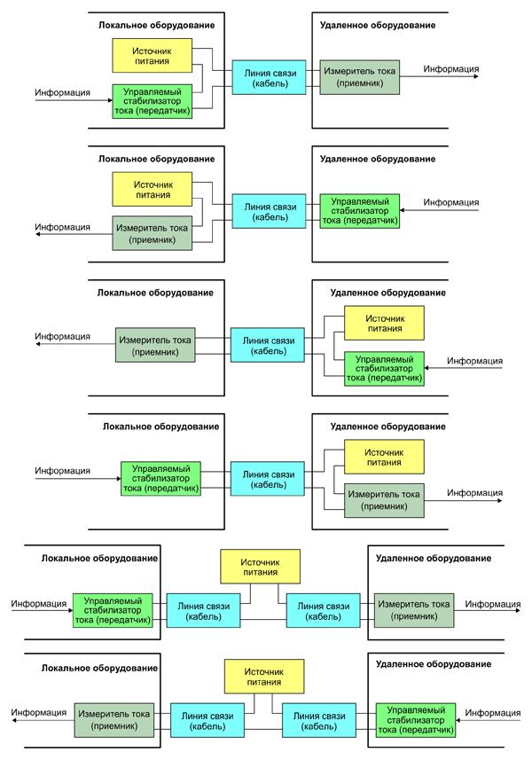 Варианты построения системы связи на основе интерфейса 4-20 мА