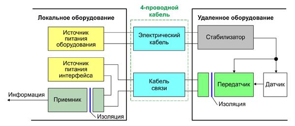 Четырехпроводная версия интерфейса 4-20 мА