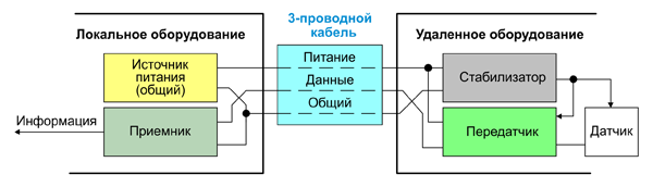 Трехпроводная версия интерфейса 4-20 мА