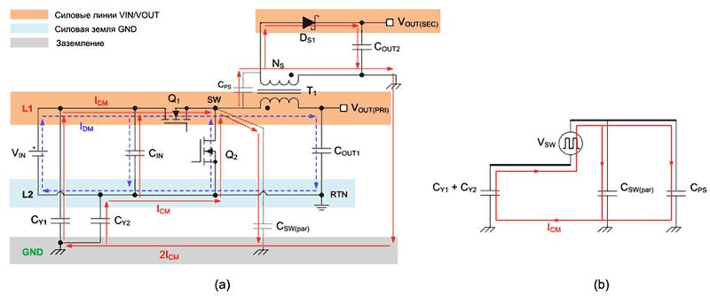 Контур протекания синфазного шумового тока в изолированном обратноходовом преобразователе (а); эквивалентная схема (b)
