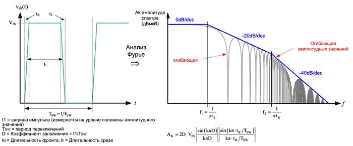 Сигнал напряжения трапециевидной формы, его спектр и огибающая спектра