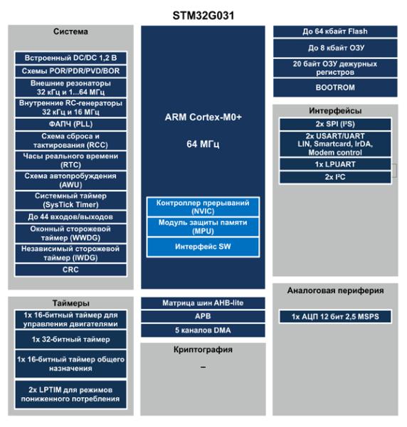 Структура микроконтроллеров STM32G031(анонс)