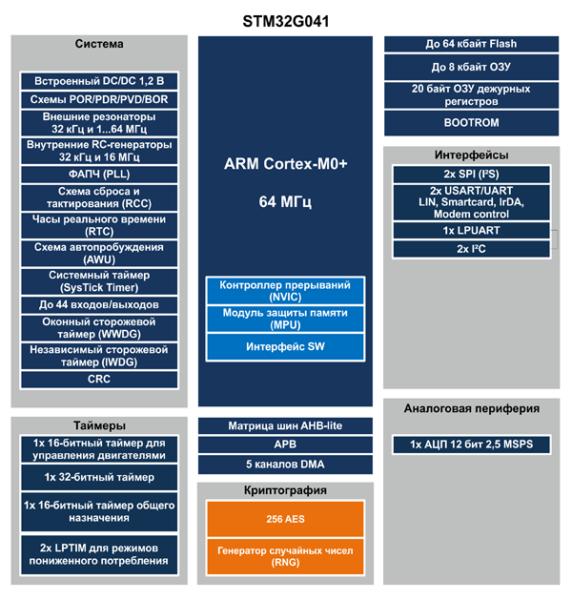 Структура микроконтроллеров STM32G041(анонс)