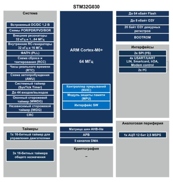 Структура микроконтроллеров STM32G030 (анонс)