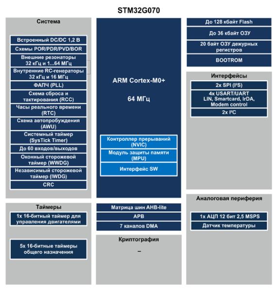 Структура микроконтроллеров STM32G070