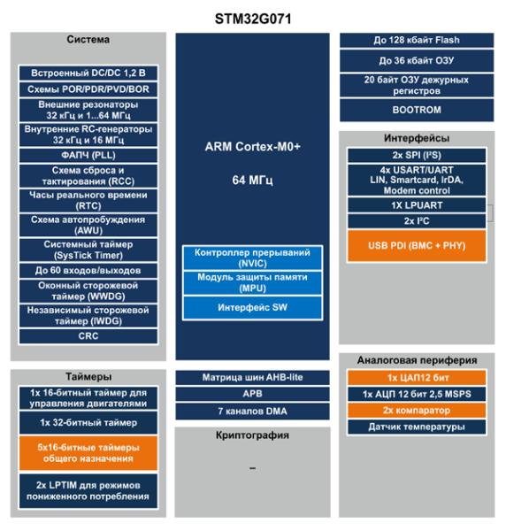 Структура микроконтроллеров STM32G071