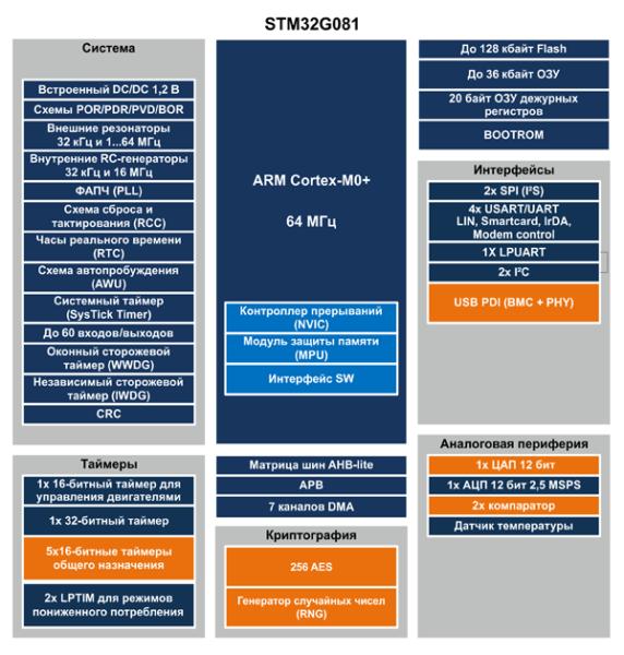 Номенклатура и направления развития семейства STM32G0