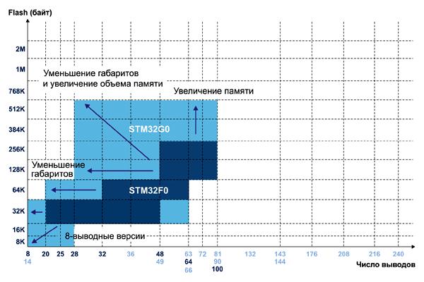 Семейство STM32G0 обещает более широкие возможности, по сравнению с STM32F0