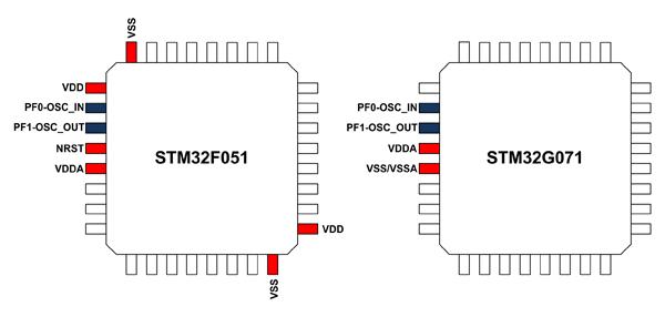 В отличие от STM32F0 новые микроконтроллеры STM32G0 имеют всего одну пару выводов питания