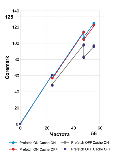 Производительность STM32G0 по сравнению с STM32F0