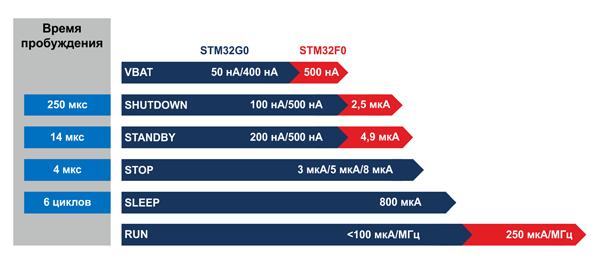 Микроконтроллеры STM32G0 обеспечивают минимальное потребление