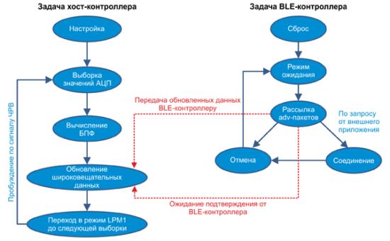 Схема работы приложения в связке «хост-контроллер + сетевой процессор» (BLE-процессор)