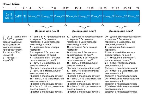 Структура широковещательных данных датчика вибрации
