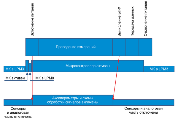 Профиль энергопотребления датчика вибрации