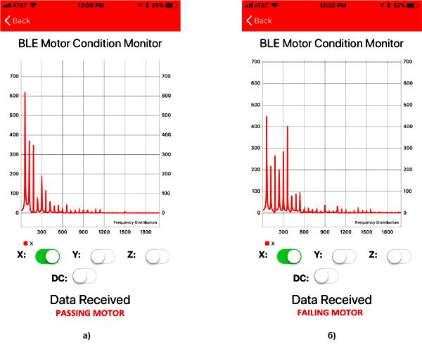 Спектры вибраций по оси Х для случая нормально закрепленного мотора (а) и мотора с ослабленными креплениями (б)