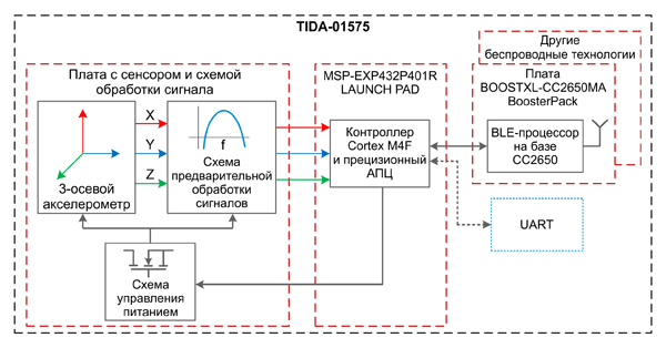 Структурная схема датчика вибраций мотора