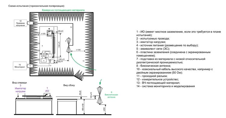 Пример испытательной установки для измерений с использованием биконической (от 30 МГц до 300 МГц) или логопериодической антенны