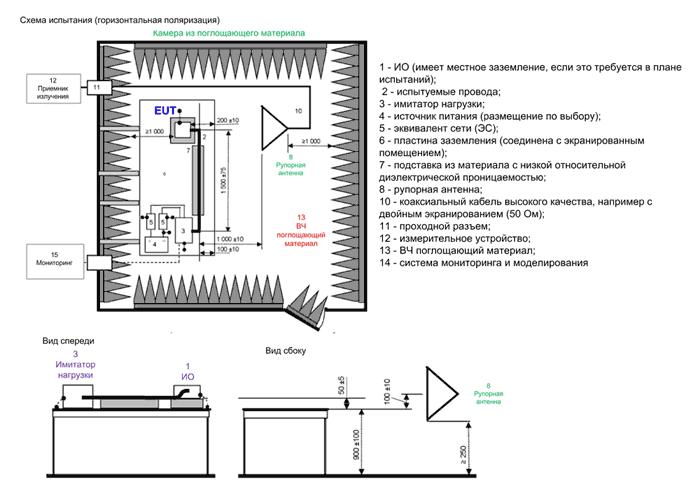 Пример испытательной установки для измерений с использованием рупорной антенны