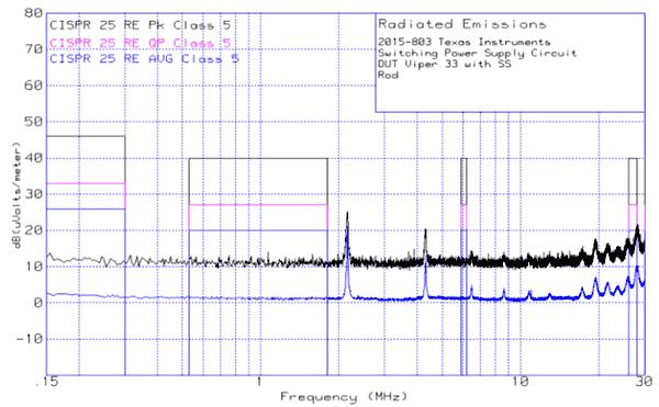 Результаты измерений: диапазон от 150 кГц до 30 МГц, штыревая антенна, вертикальная поляризация