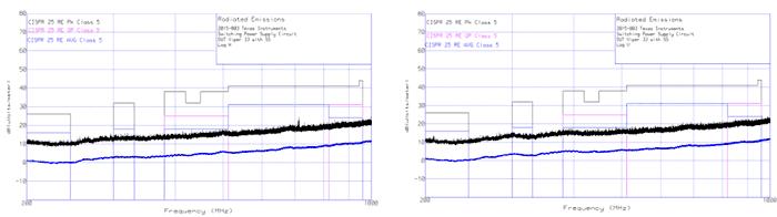 Результаты измерений: диапазон от 200 МГц до 1 ГГц, логопериодическая антенна, горизонтальная (спектр слева) и вертикальная (спектр справа) поляризация