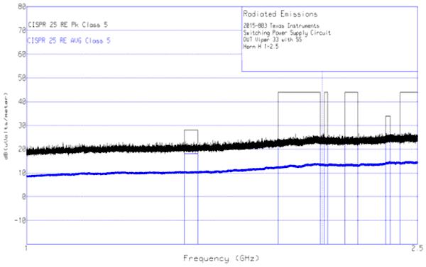 Результаты измерений: диапазон от 1 ГГц до 2,5 ГГц, рупорная антенна, горизонтальная поляризация