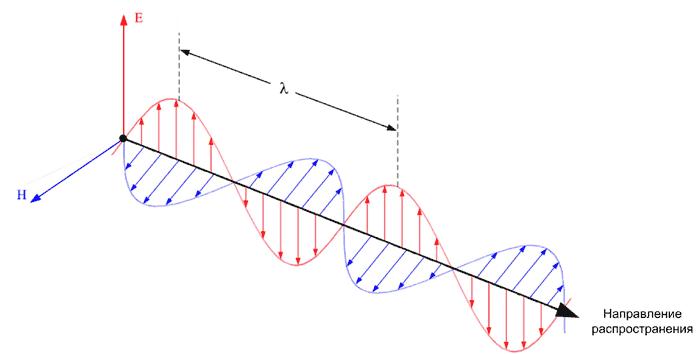 Распространение плоской электромагнитной волны